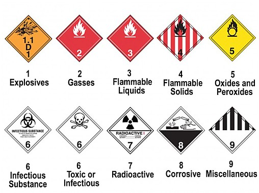 Dangerous Goods Classification